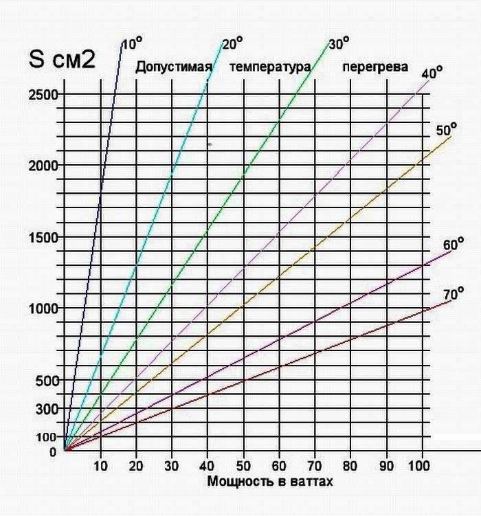 1391263066_tablica-rascheta-temperatury-