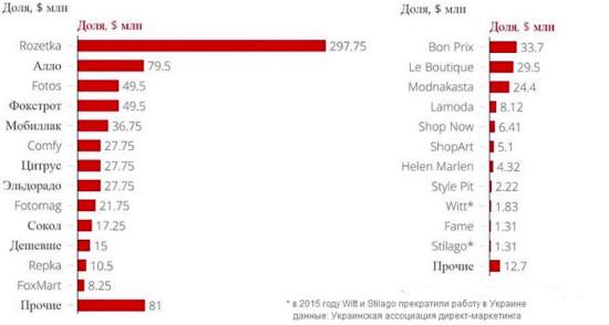 Оборот крупнейших Украинских интернет-магазинов в сфере электроники, бытовой техники, обуви и одежды в 2014