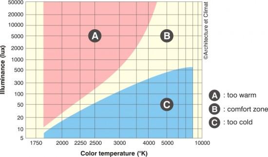 диаграмма комфортности в зависимости от освещенности и цветовых температур